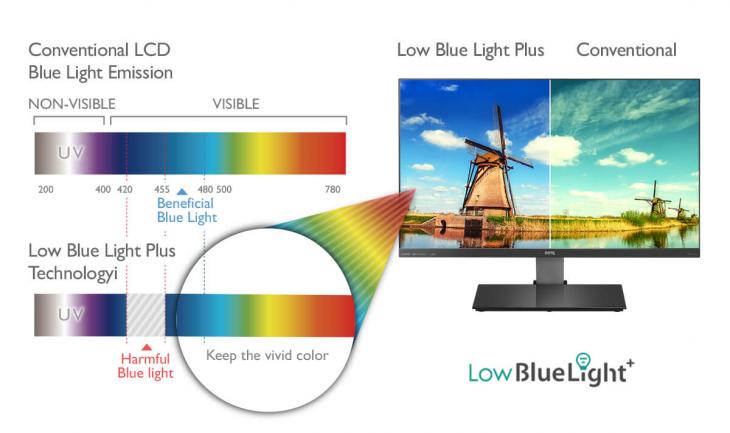 Low blue light Technologie