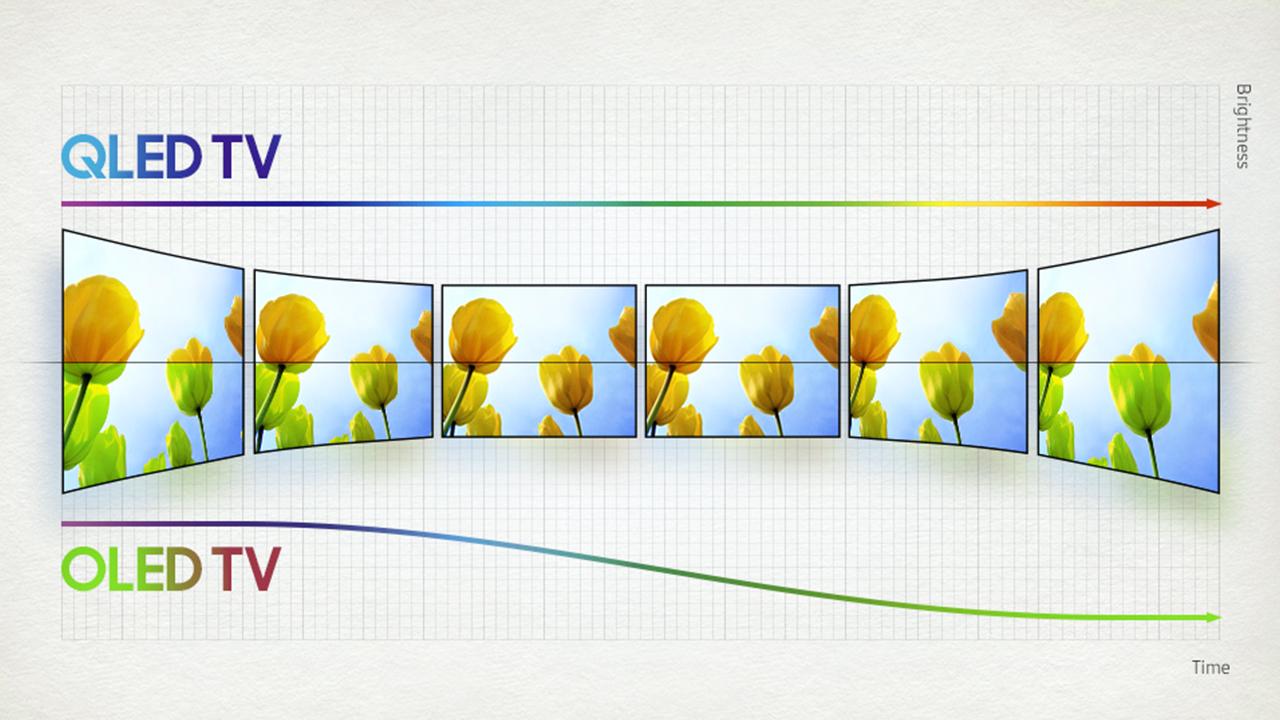 QLED vs. OLED - Lebensdauer
