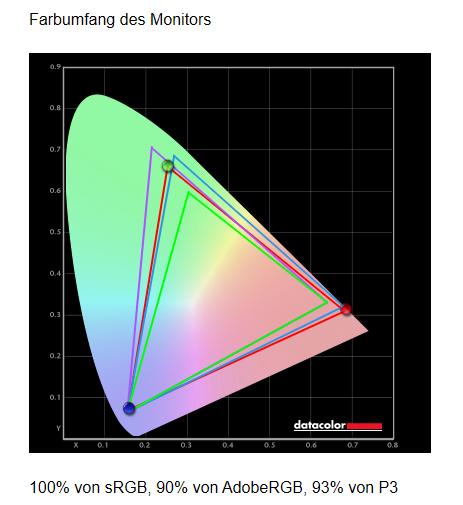 MSI Optix MAG271CR Test - Farbraum