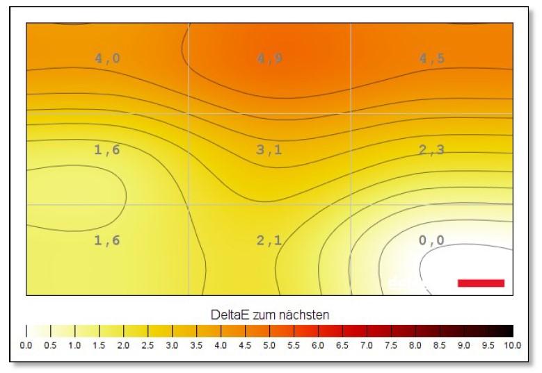 BenQ EL2870U Bildhomogenität Farbtemperatur