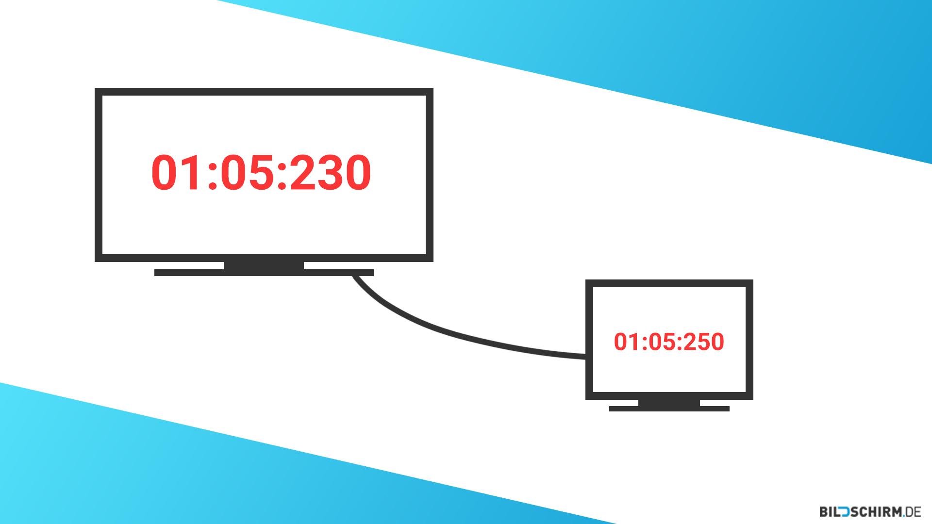 Input Lag Testen mit CRT Monitor und Stoppuhr