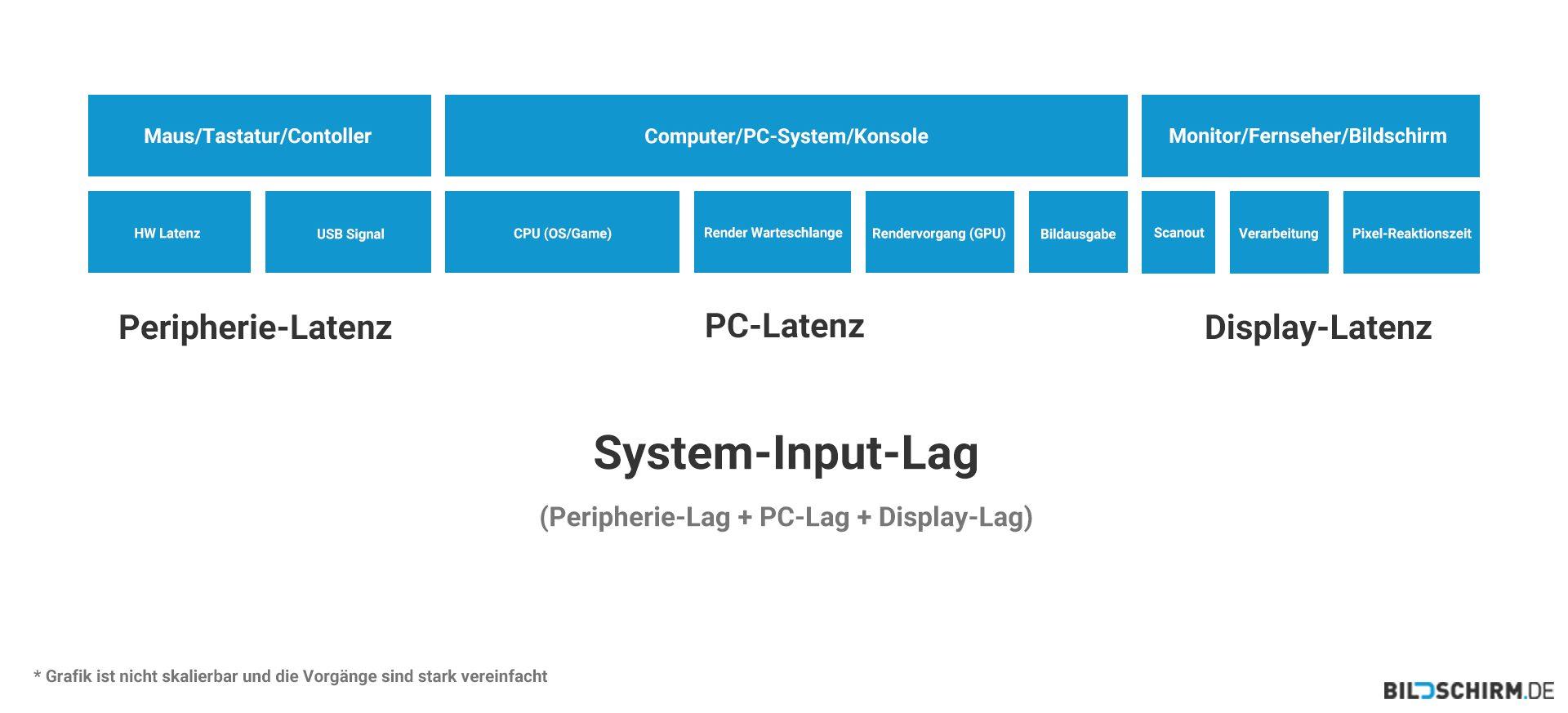 Input-Lag - System Lag Grafik