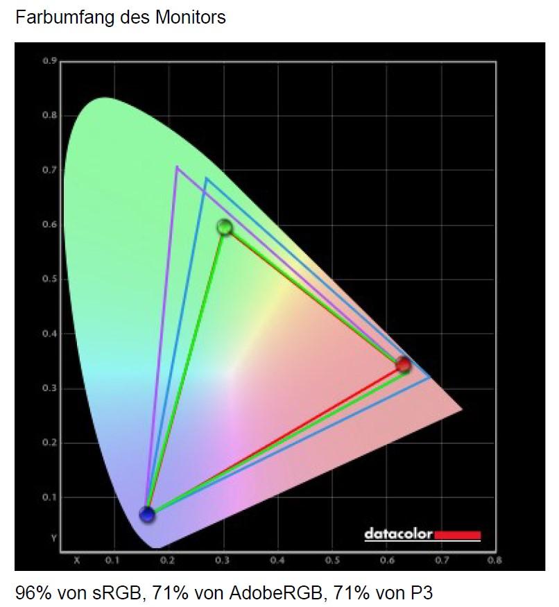 Acer X25 Farbraum