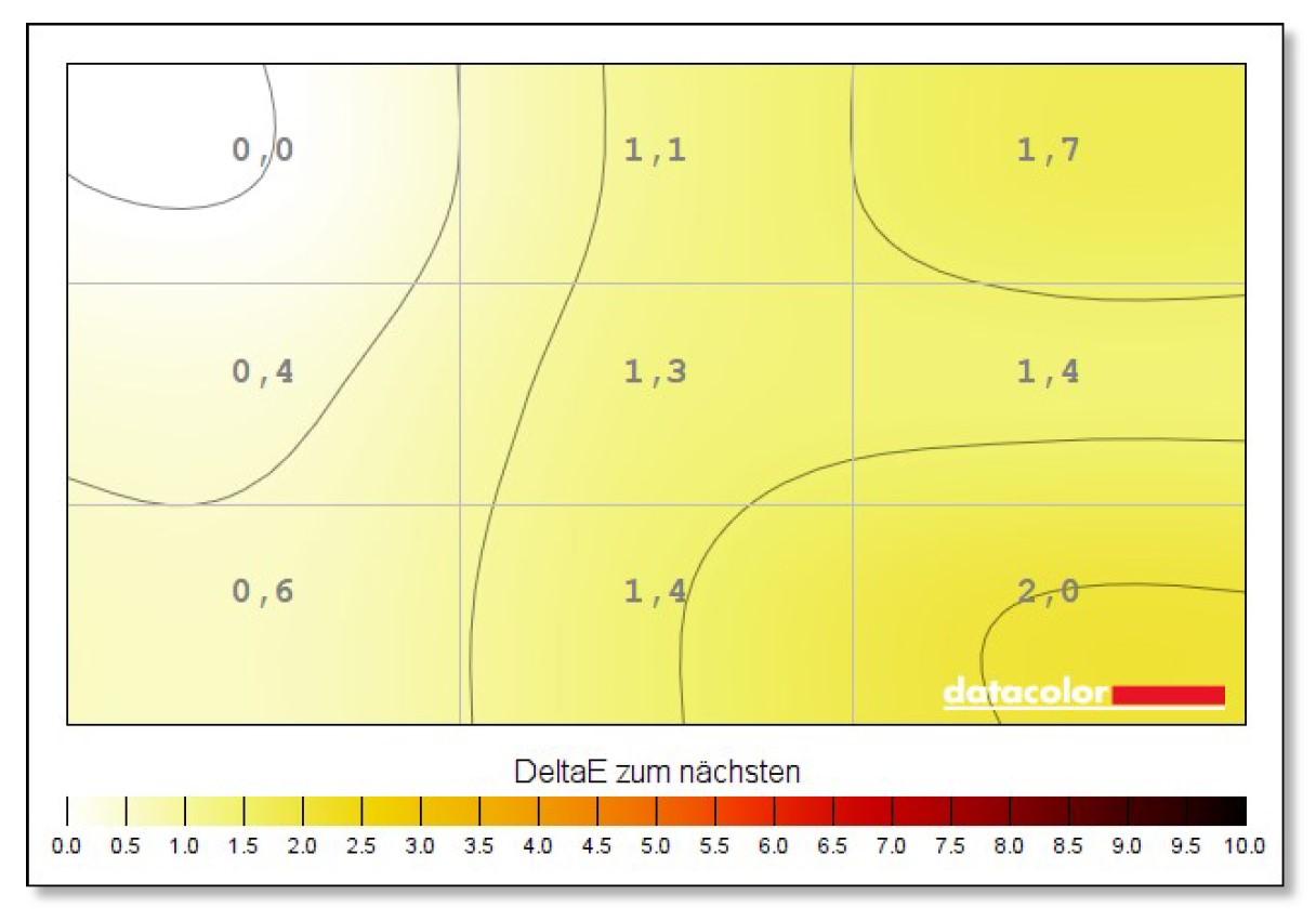 MSI MP271QP Bildhomogenität Test Farbabstände Grafik
