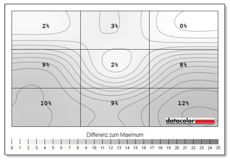 MSI MP271QP - Bildhomogenität Messung mit Grafik