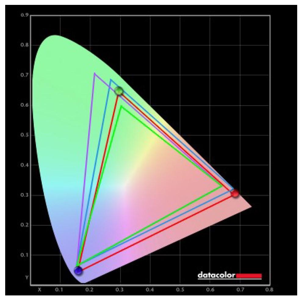 Grafik - Farbraumabdeckung vom MSI PRO MP271QP