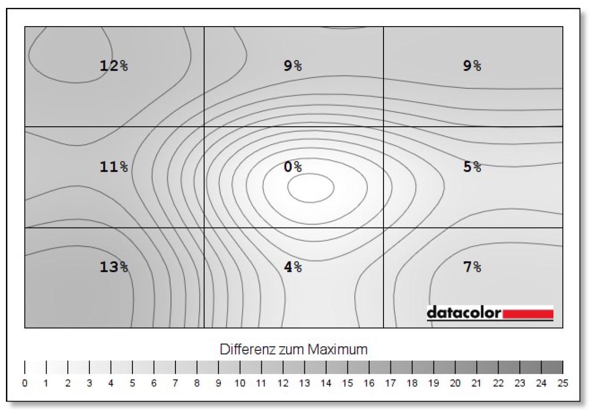 MSI Optix MAG301RF Bildhomogenität Luminanz