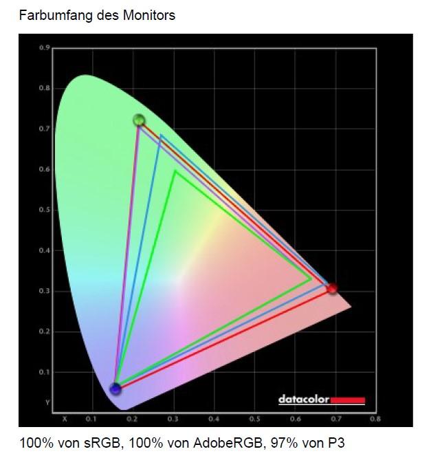 MSI Optix MAG274QRFDE-QD Farbraumabdeckung