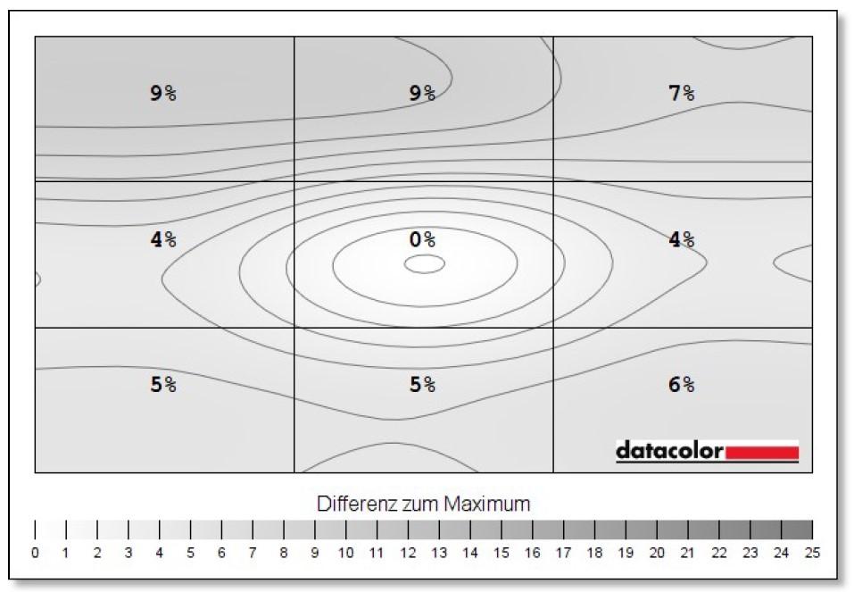 MSI Optix MAG274QRFDE-QD Helligkeit Homogenität
