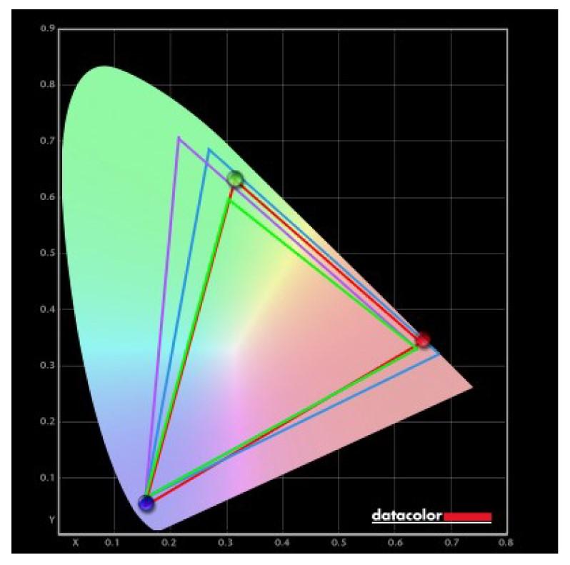 MSI Optix MAG301RF Farbraum