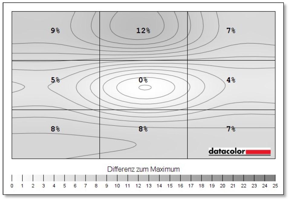 MSI Oculux NXG253R Luminanzhomogenität Test