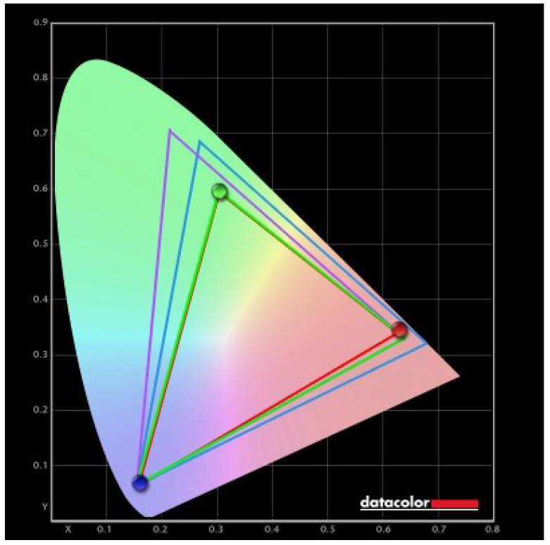 NXG253R Farbumfang Normal