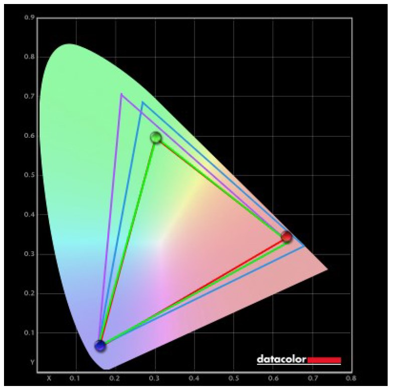 NXG253R Farbumfang nach Kalibrierung